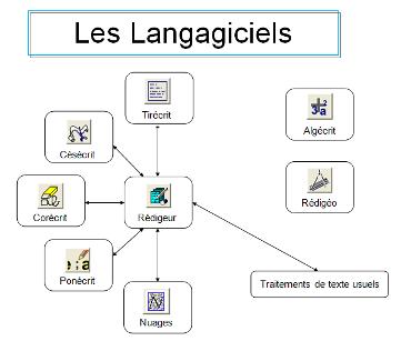 image LES LANGAGICIELS