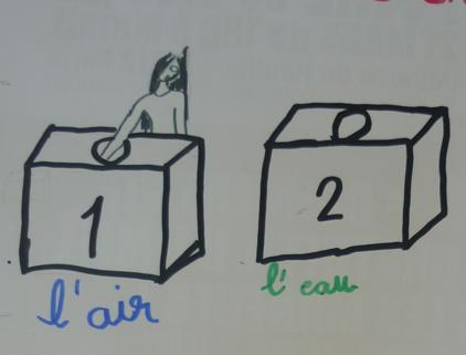 """dessin d'élève représentant deux cartons, légendé """"l'air"""" et """"l'eau"""""""