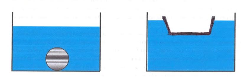 schémas en coupe avec un objet dense qui coupe et un récipient avec de l'air qui flotte